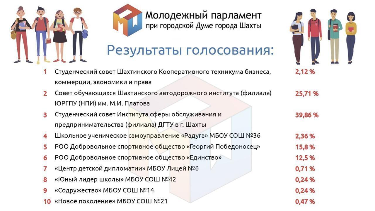 Итоги голосования по выборам в Молодежный парламент восьмого созыва